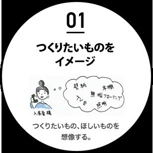 【01】つくりたいものをイメージ